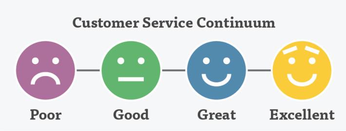 Customer-Service-Continuum2-710x270